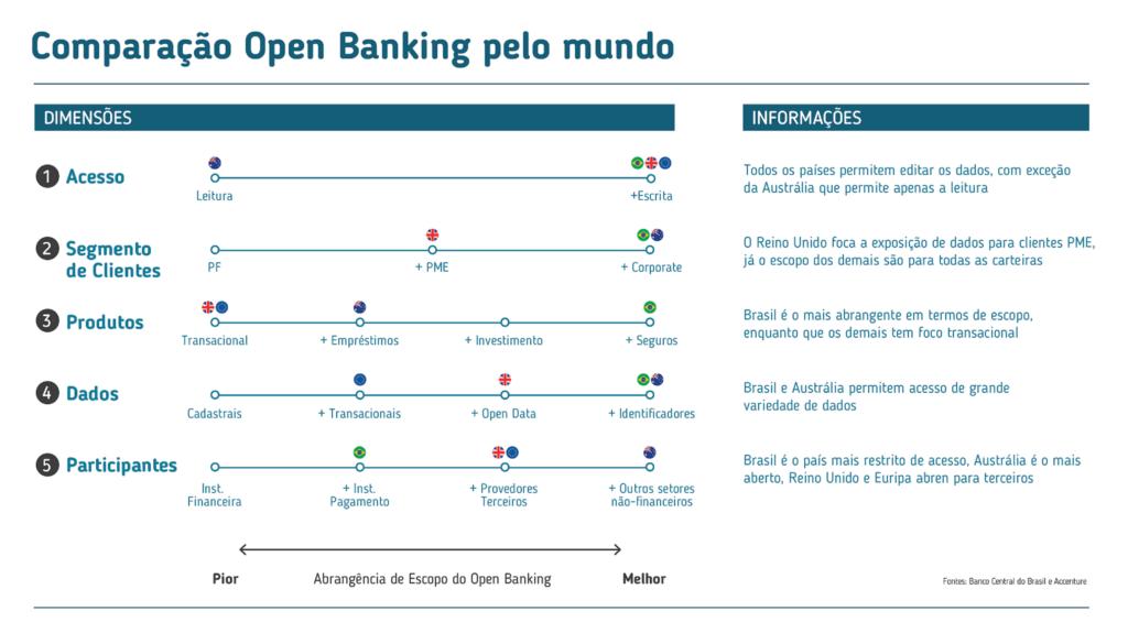Comparação do Open Banking pelo mundo
